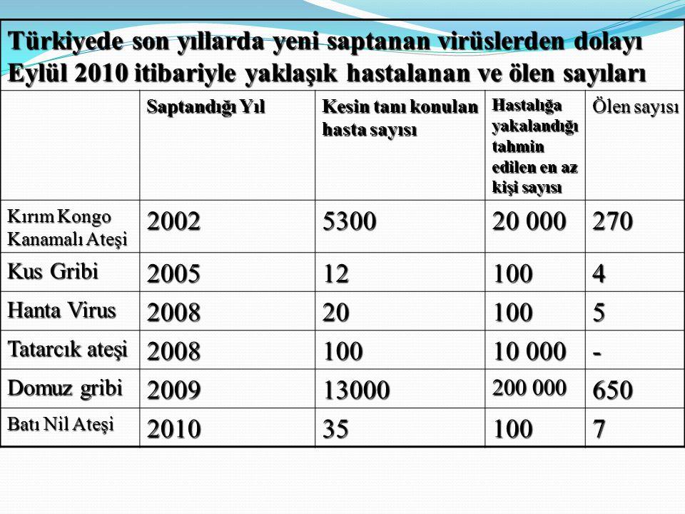 Türkiyede son yıllarda yeni saptanan virüslerden dolayı Eylül 2010 itibariyle yaklaşık hastalanan ve ölen sayıları