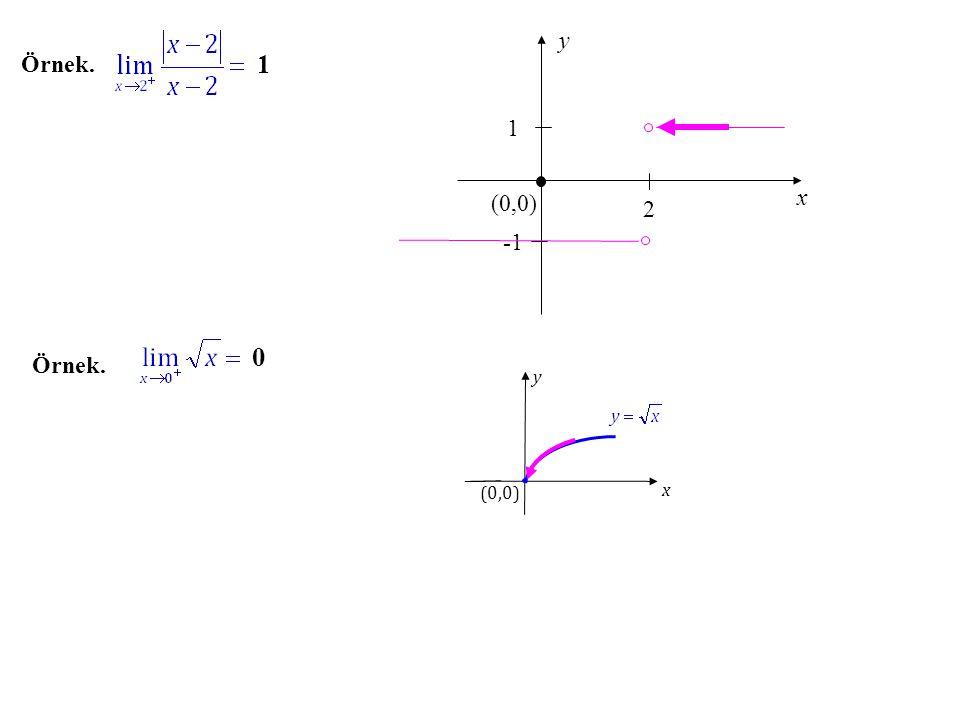 y x (0,0) Örnek. 1 1 2 -1 Örnek. x y (0,0)