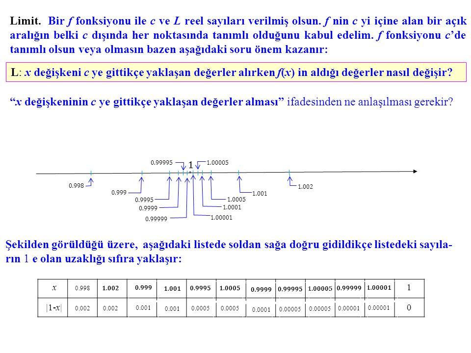 Limit. Bir f fonksiyonu ile c ve L reel sayıları verilmiş olsun