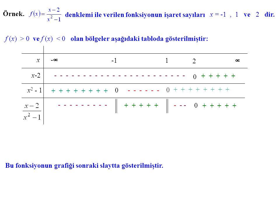 Örnek. denklemi ile verilen fonksiyonun işaret sayıları. x = -1 , 1 ve 2 dir.