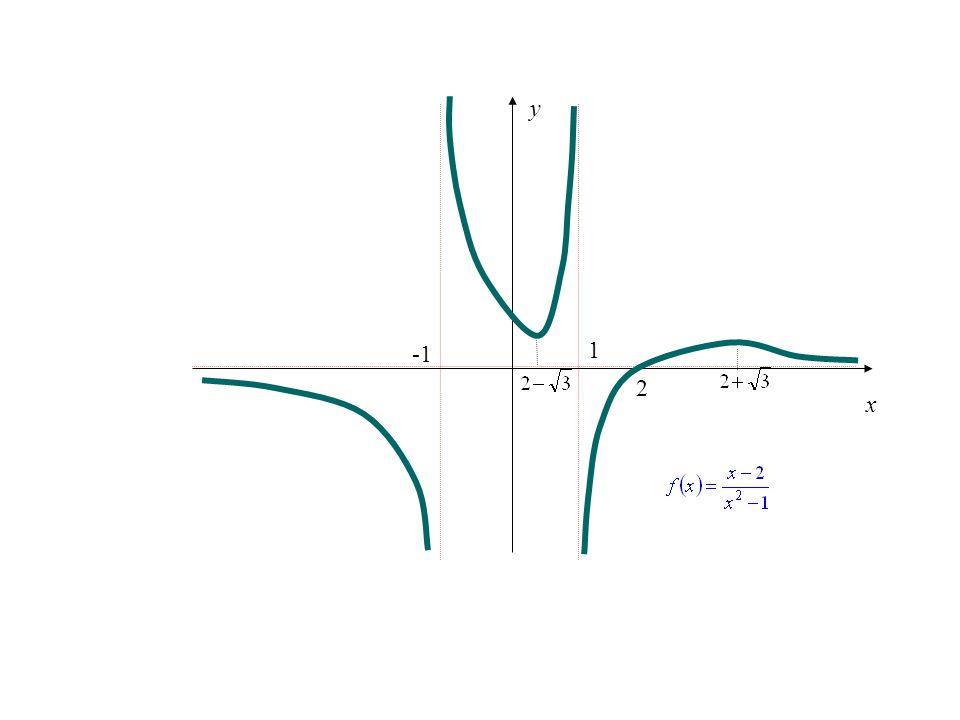 x y -1 1 2