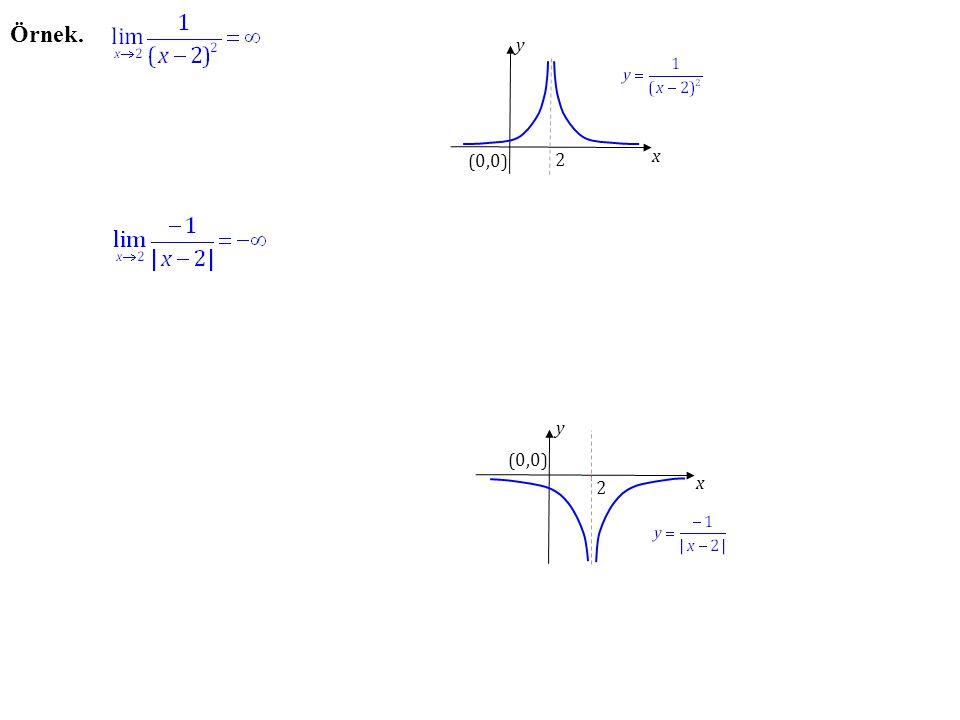 Örnek. y x (0,0) 2 y x (0,0) 2