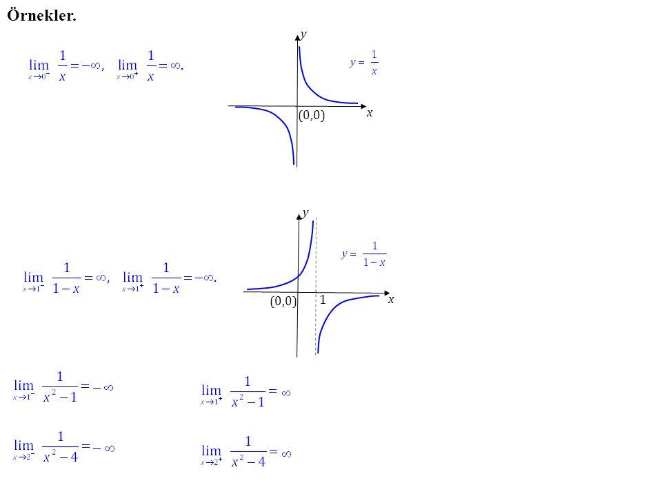 Örnekler. y x (0,0) y x (0,0) 1