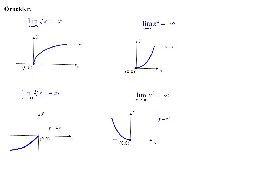 Örnekler. y x (0,0) y x (0,0) y x (0,0) y x (0,0)