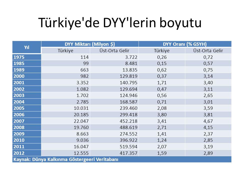Türkiye de DYY lerin boyutu