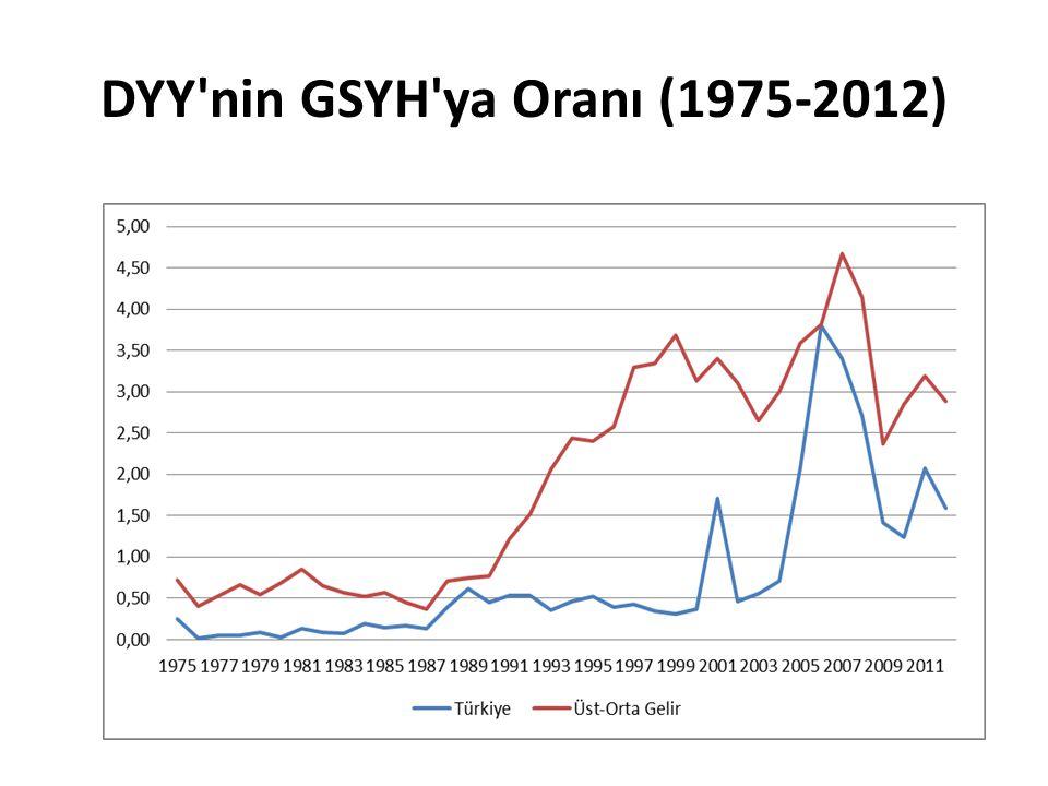 DYY nin GSYH ya Oranı (1975-2012)