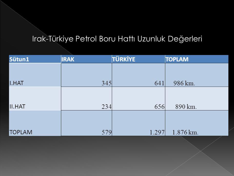 Irak-Türkiye Petrol Boru Hattı Uzunluk Değerleri Sütun1 IRAK TÜRKİYE