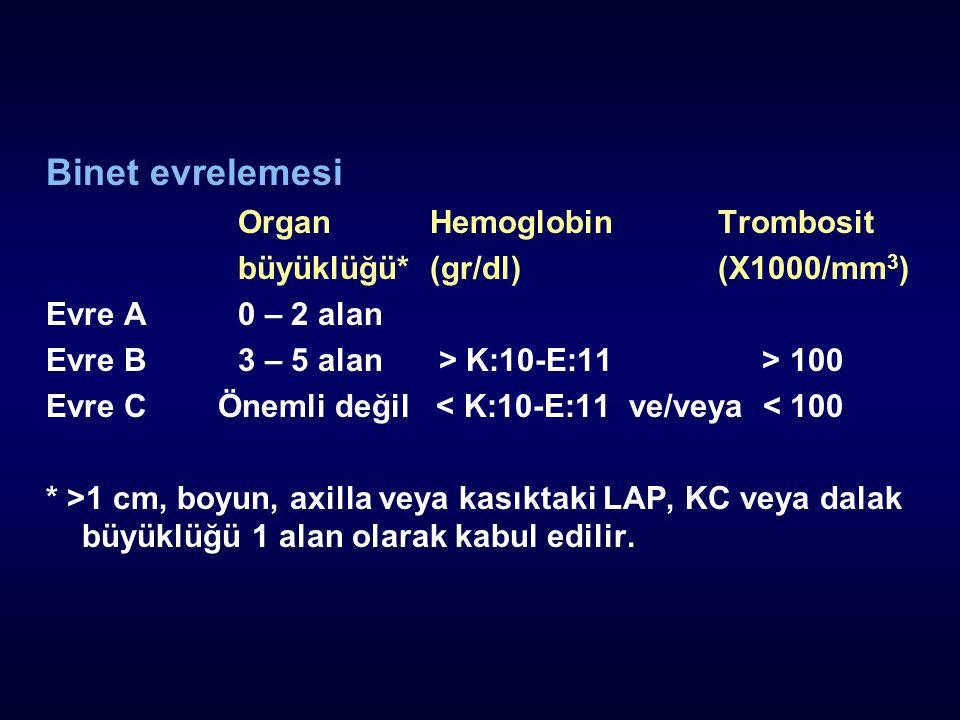 Binet evrelemesi Organ Hemoglobin Trombosit
