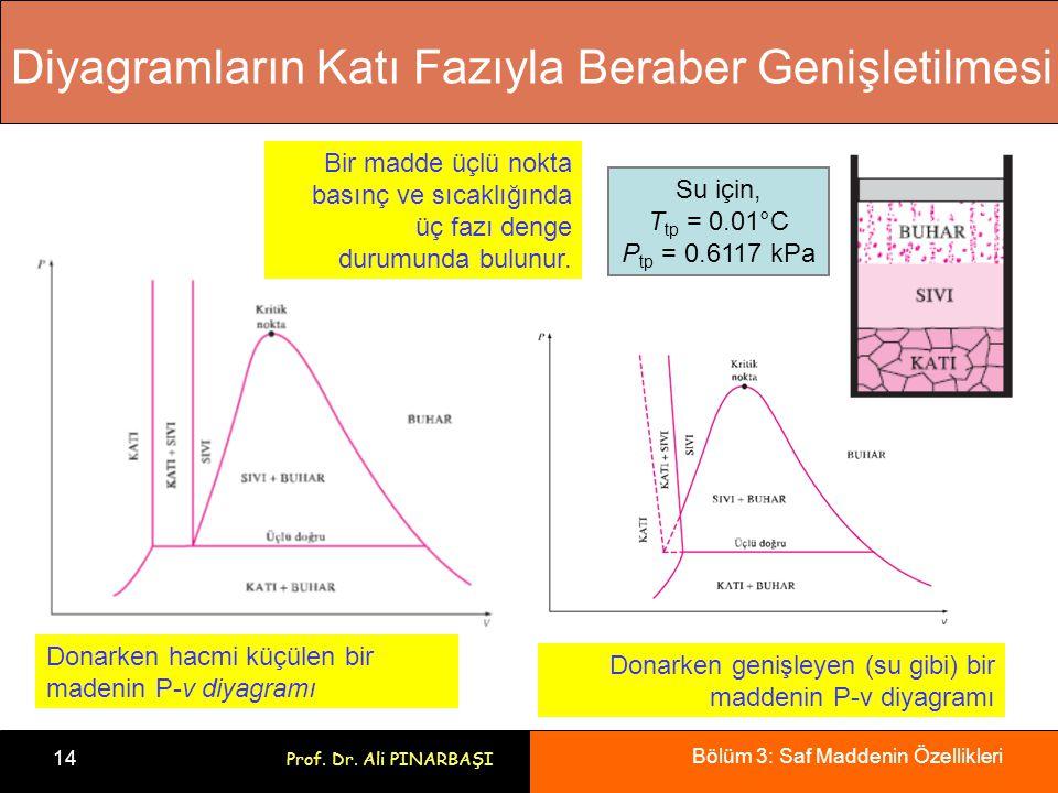 Diyagramların Katı Fazıyla Beraber Genişletilmesi