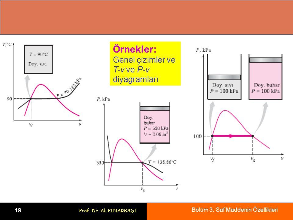 Örnekler: Genel çizimler ve T-v ve P-v diyagramları