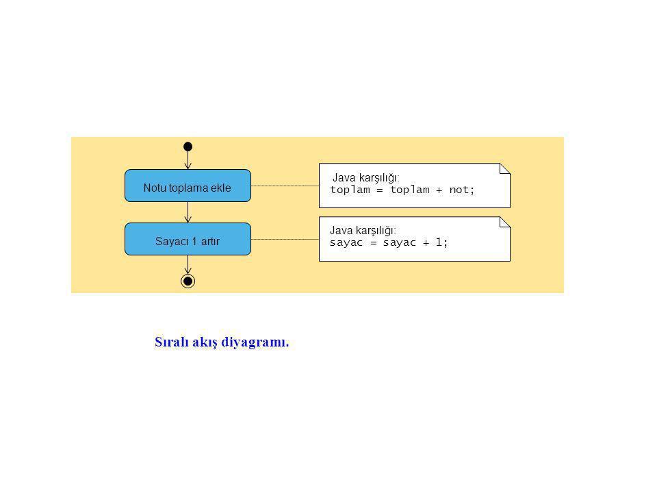 Sıralı akış diyagramı. Java karşılığı: toplam = toplam + not;