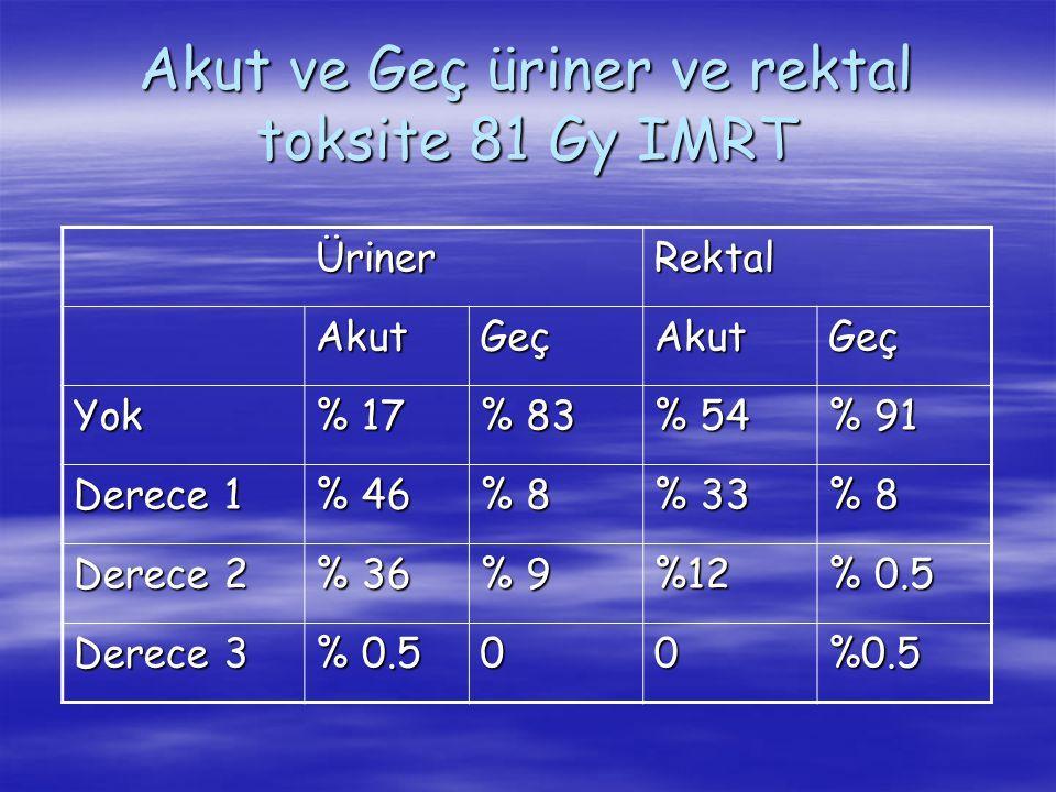 Akut ve Geç üriner ve rektal toksite 81 Gy IMRT