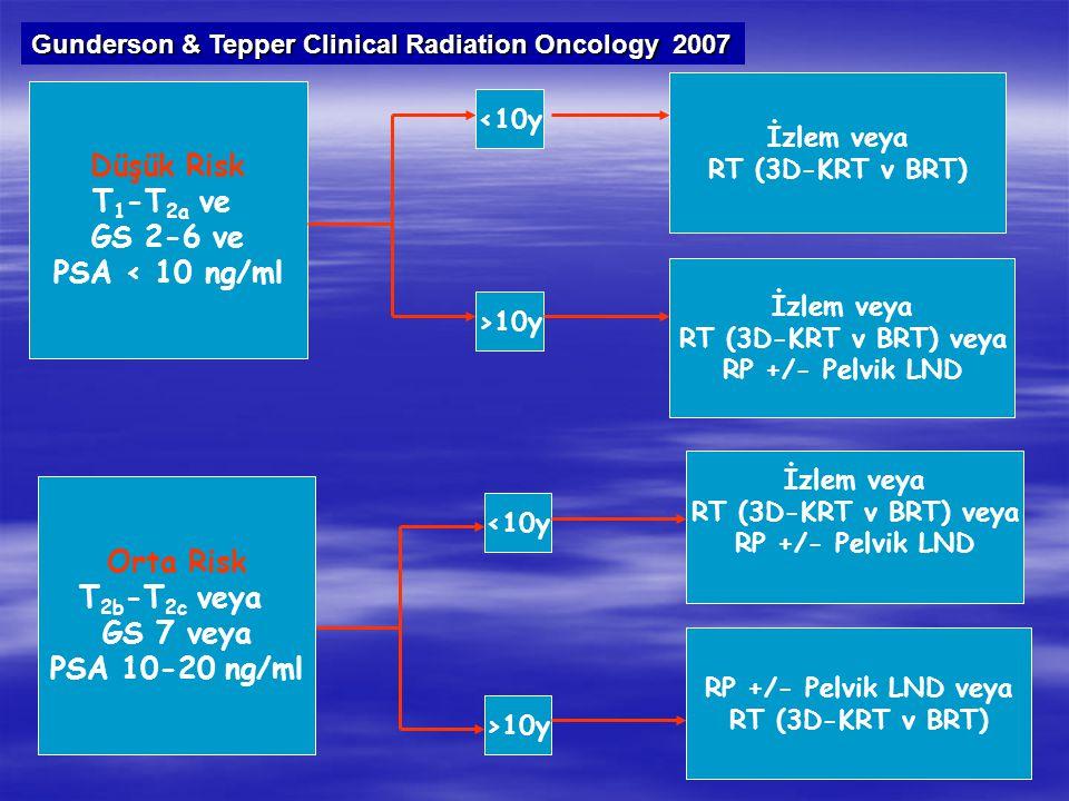 Düşük Risk T1-T2a ve GS 2-6 ve PSA < 10 ng/ml Orta Risk