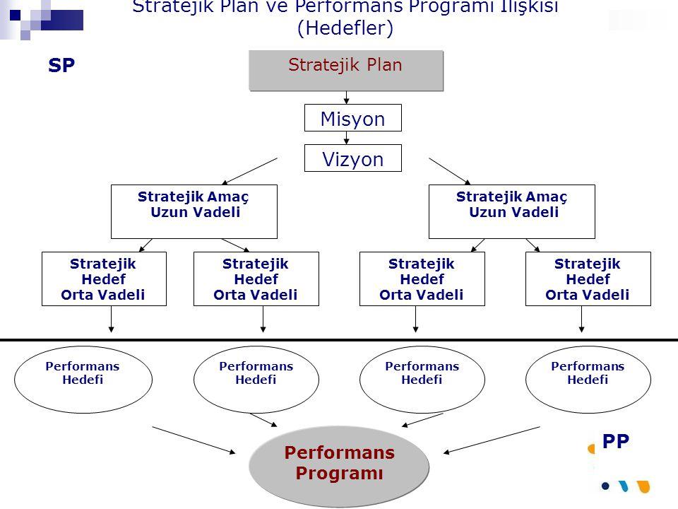 Stratejik Plan ve Performans Programı İlişkisi