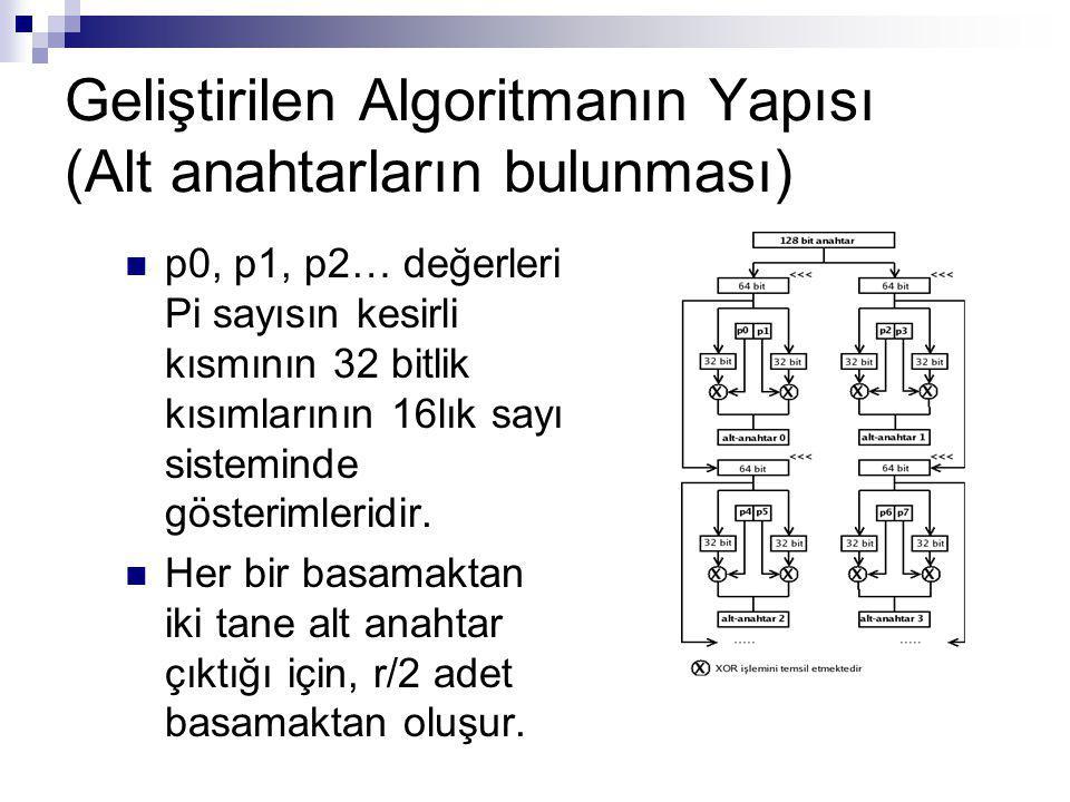 Geliştirilen Algoritmanın Yapısı (Alt anahtarların bulunması)