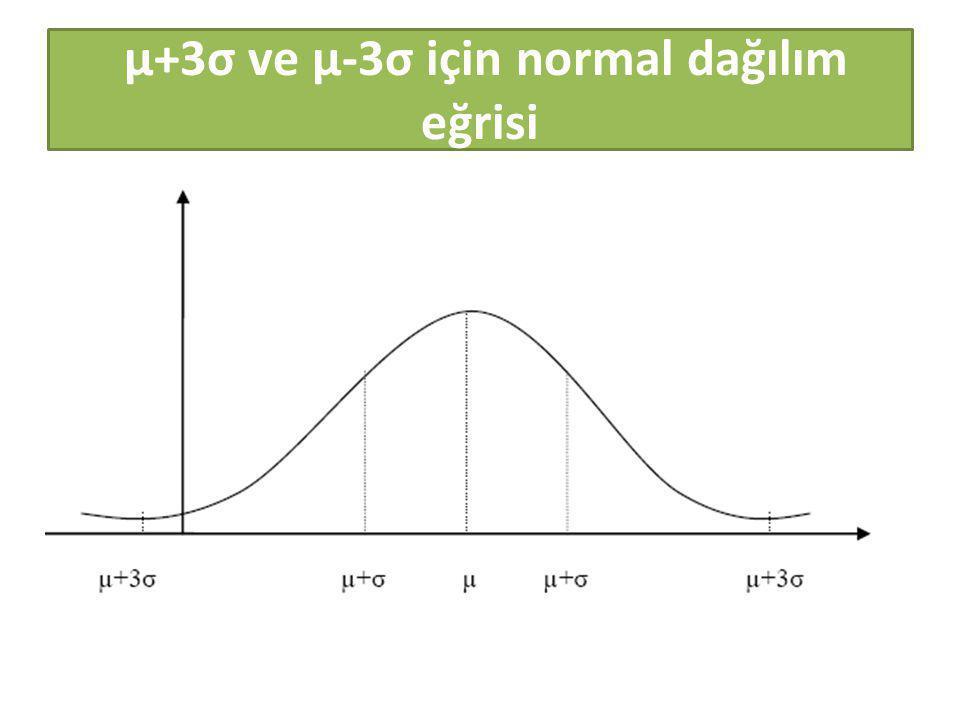 μ+3σ ve μ-3σ için normal dağılım eğrisi