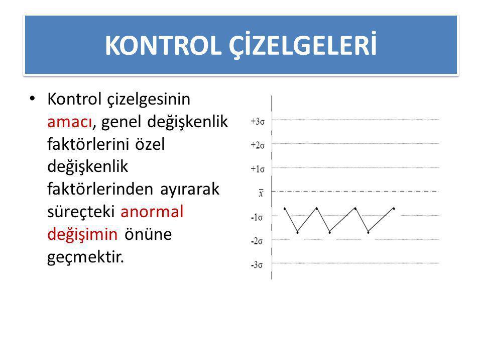 KONTROL ÇİZELGELERİ
