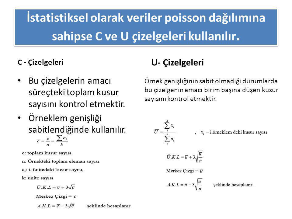 İstatistiksel olarak veriler poisson dağılımına sahipse C ve U çizelgeleri kullanılır.