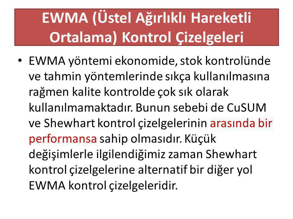 EWMA (Üstel Ağırlıklı Hareketli Ortalama) Kontrol Çizelgeleri