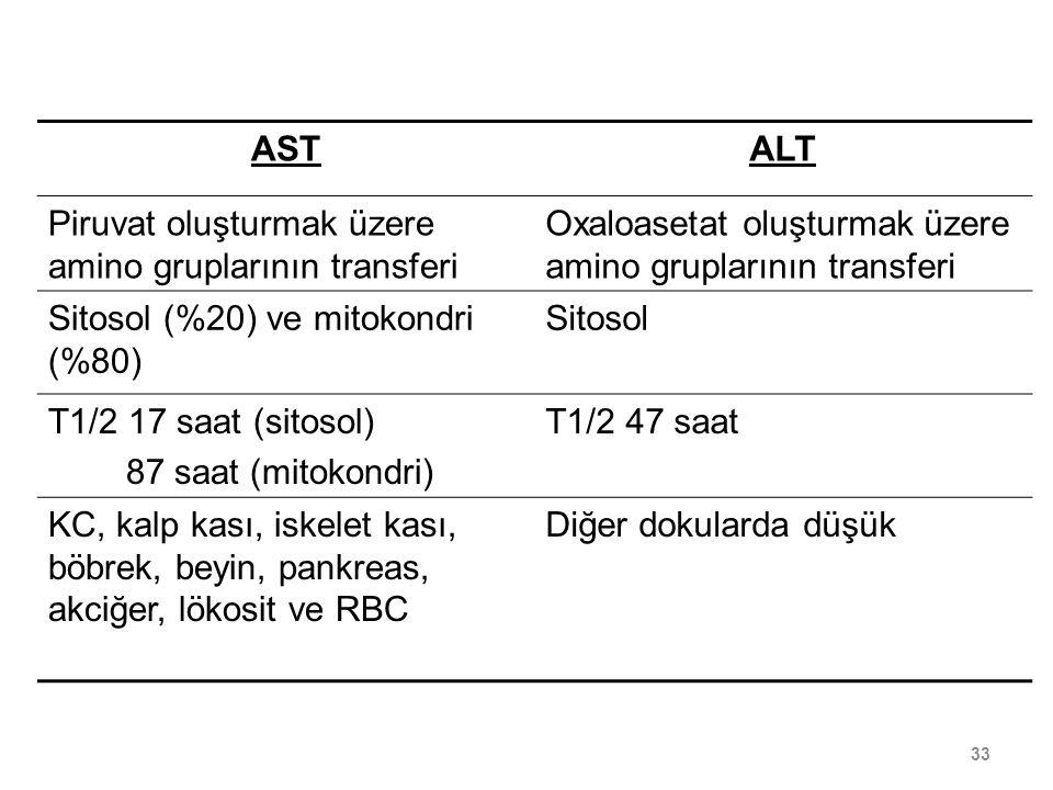 AST ALT. Piruvat oluşturmak üzere amino gruplarının transferi. Oxaloasetat oluşturmak üzere amino gruplarının transferi.