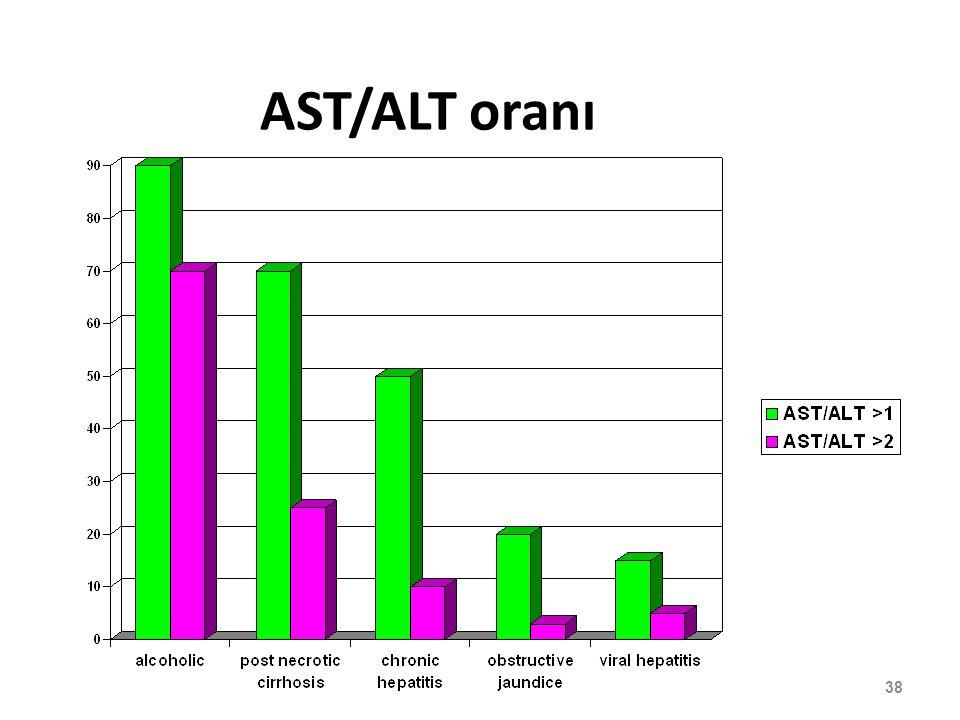 AST/ALT oranı