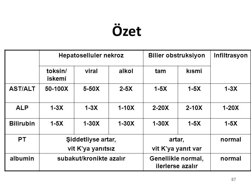 Özet Hepatoselluler nekroz Bilier obstruksiyon Infiltrasyon
