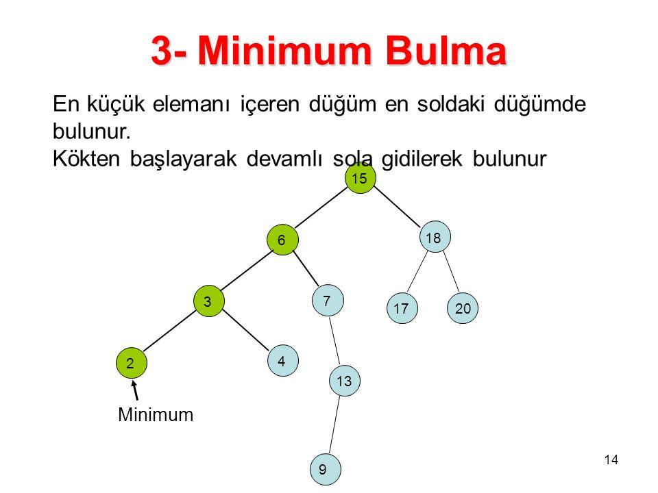 3- Minimum Bulma En küçük elemanı içeren düğüm en soldaki düğümde bulunur. Kökten başlayarak devamlı sola gidilerek bulunur.
