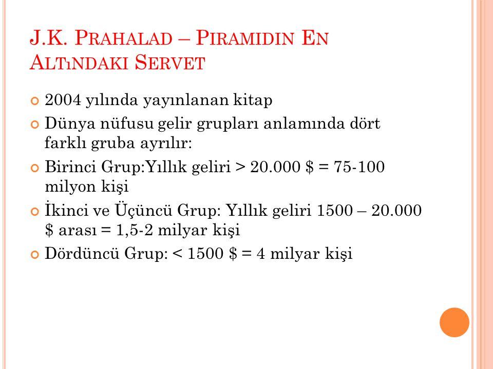 J.K. Prahalad – Piramidin En Altındaki Servet