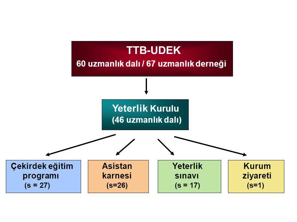 TTB-UDEK Yeterlik Kurulu (46 uzmanlık dalı)