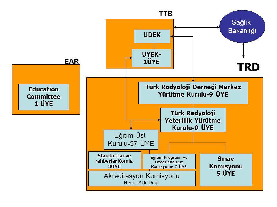 TRD TTB Sağlık Bakanlığı EAR Eğitim Üst Kurulu-57 ÜYE