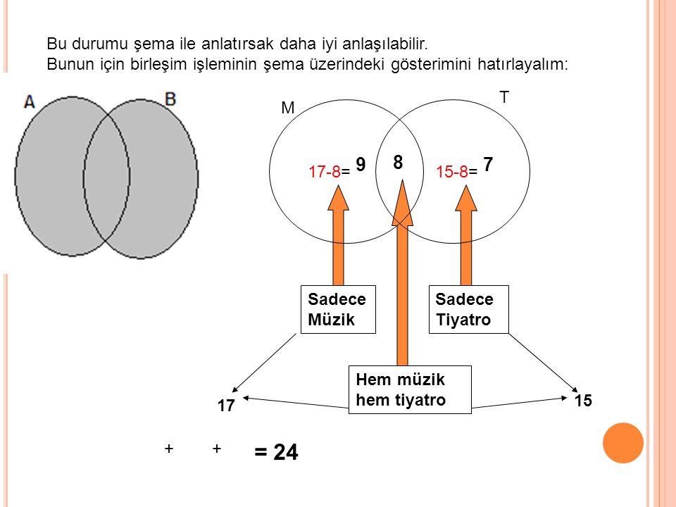 = 24 8 9 7 Bu durumu şema ile anlatırsak daha iyi anlaşılabilir.