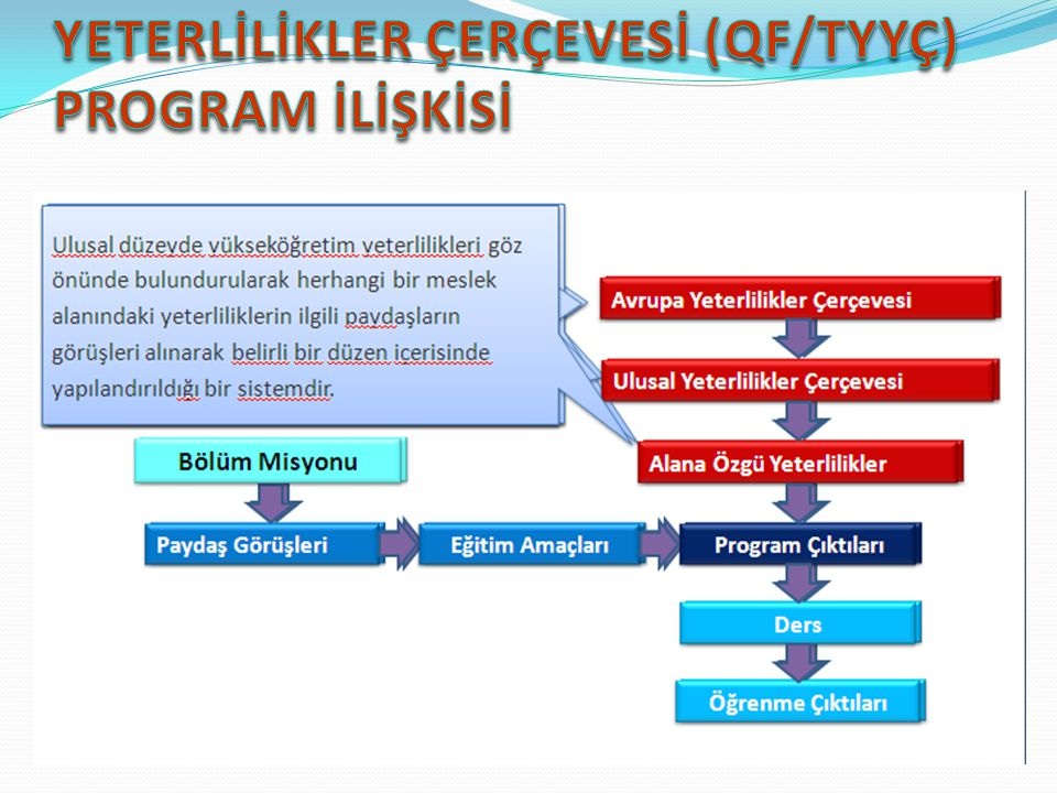 YETERLİLİKLER ÇERÇEVESİ (QF/TYYÇ) PROGRAM İLİŞKİSİ