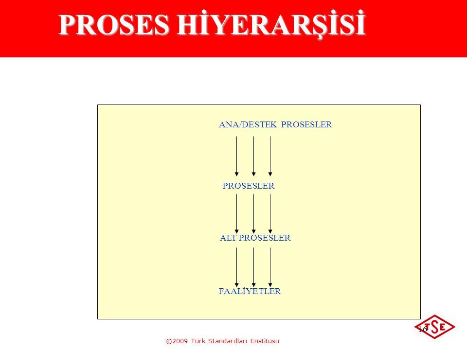 PROSES HİYERARŞİSİ ANA/DESTEK PROSESLER PROSESLER ALT PROSESLER