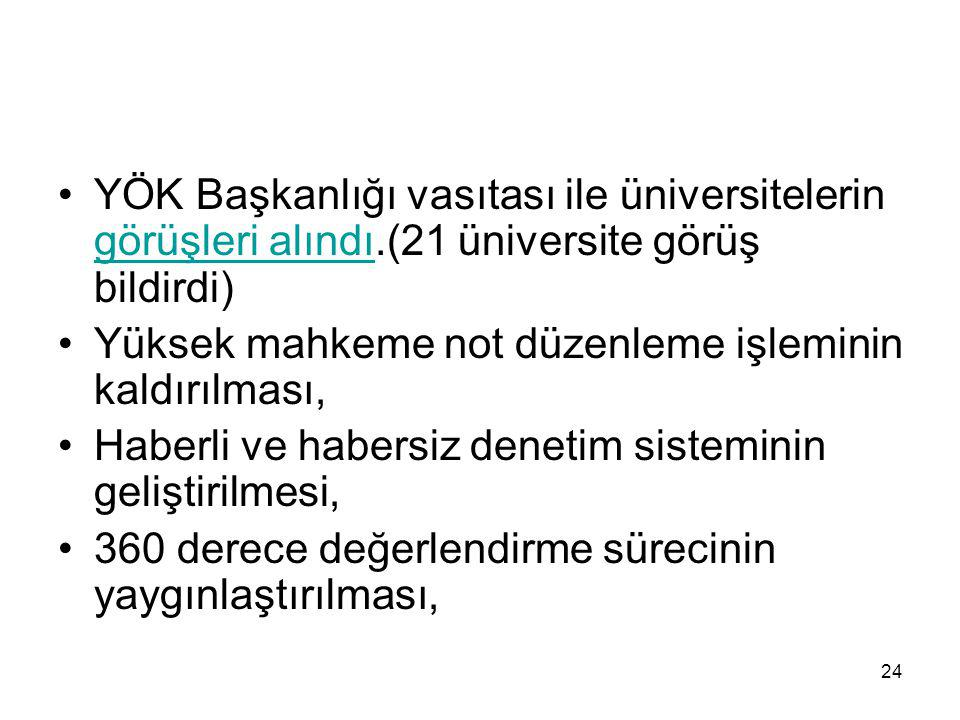 YÖK Başkanlığı vasıtası ile üniversitelerin görüşleri alındı