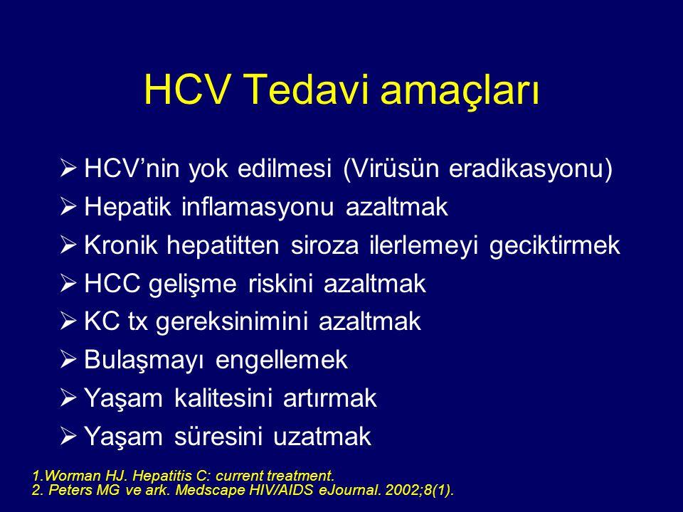 HCV Tedavi amaçları HCV'nin yok edilmesi (Virüsün eradikasyonu)