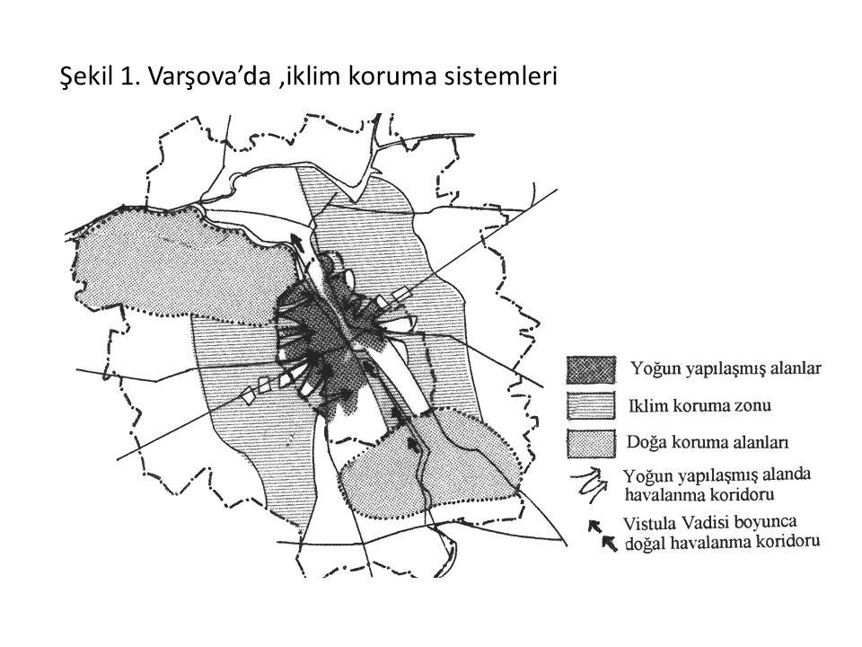 Şekil 1. Varşova'da ,iklim koruma sistemleri