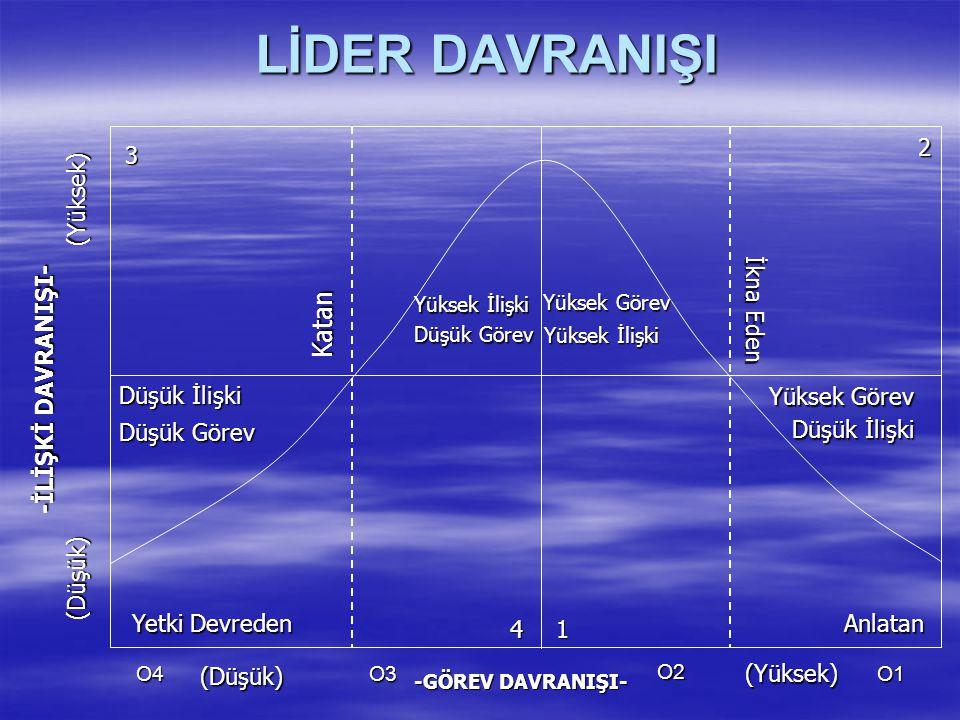 LİDER DAVRANIŞI Katan 2 3 (Yüksek) İkna Eden -İLİŞKİ DAVRANIŞI-