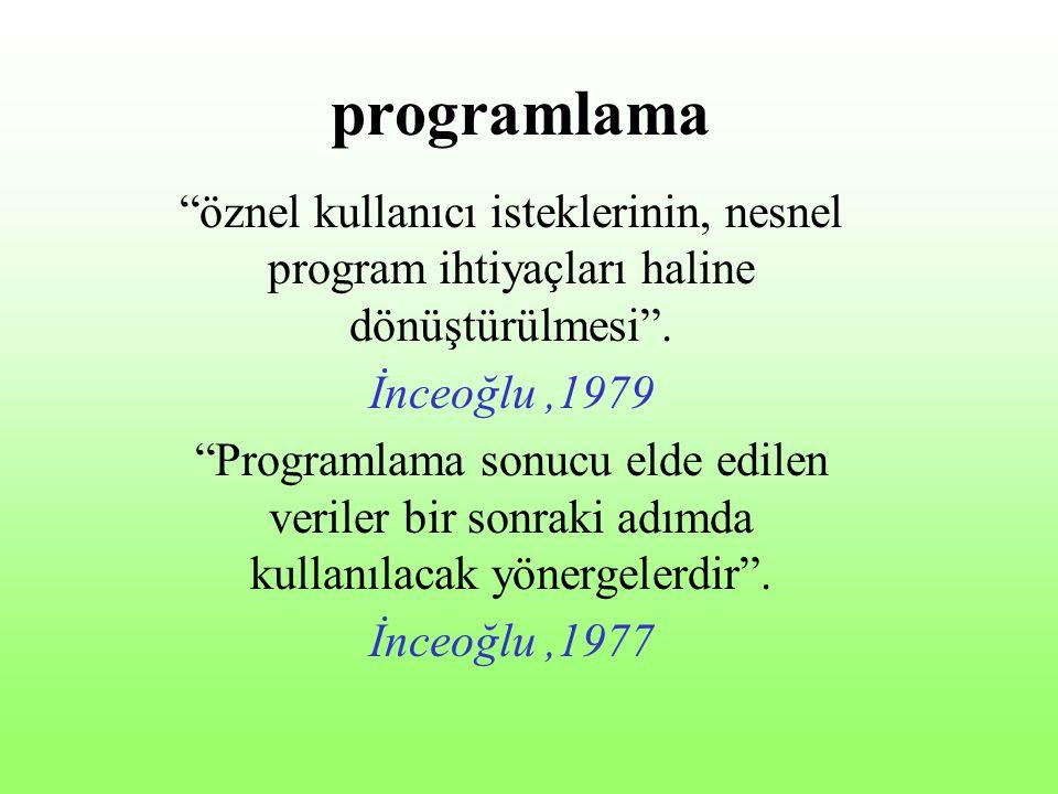 programlama öznel kullanıcı isteklerinin, nesnel program ihtiyaçları haline dönüştürülmesi . İnceoğlu ,1979.