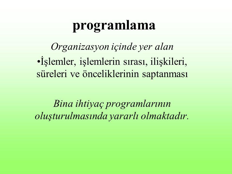 programlama Organizasyon içinde yer alan
