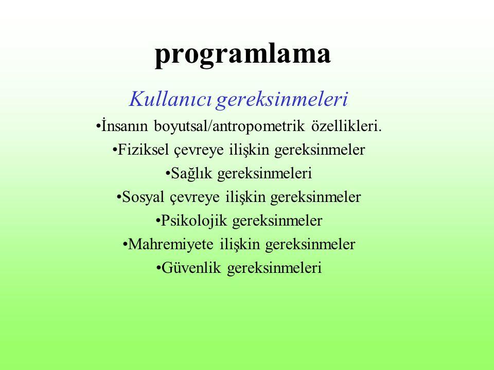 programlama Kullanıcı gereksinmeleri