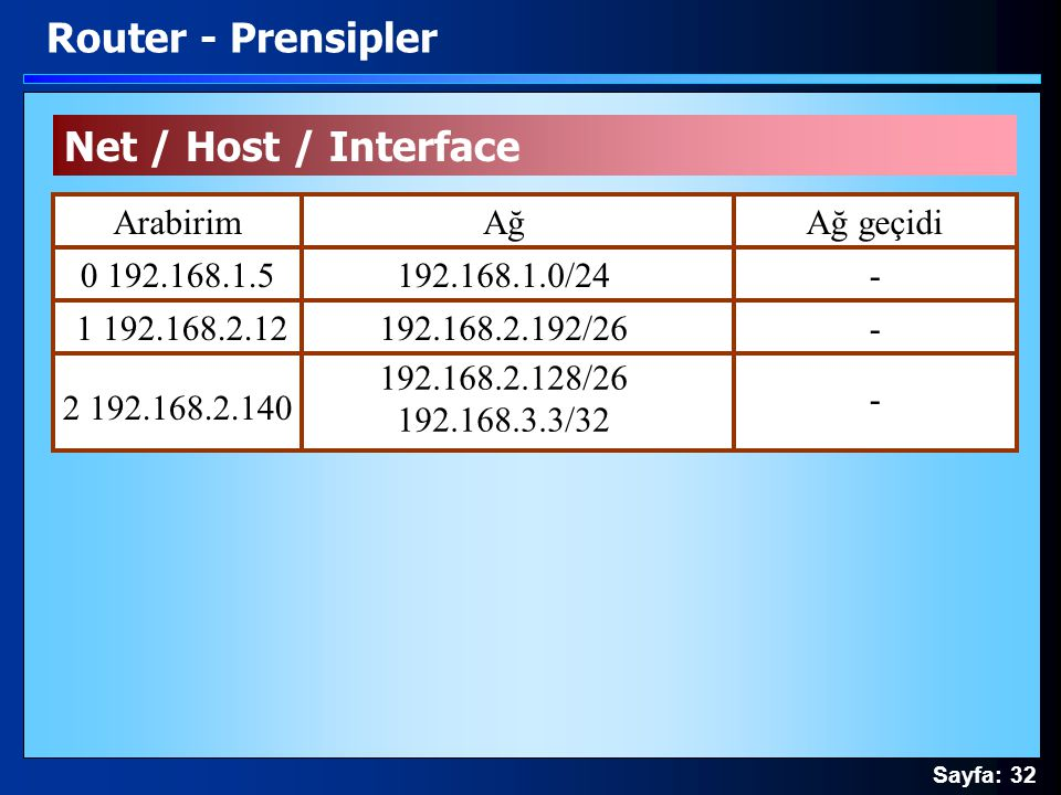 Router - Prensipler Net / Host / Interface Arabirim Ağ Ağ geçidi