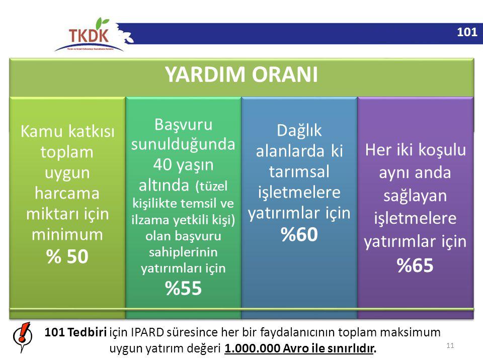 101 YARDIM ORANI. Kamu katkısı toplam uygun harcama miktarı için minimum % 50.