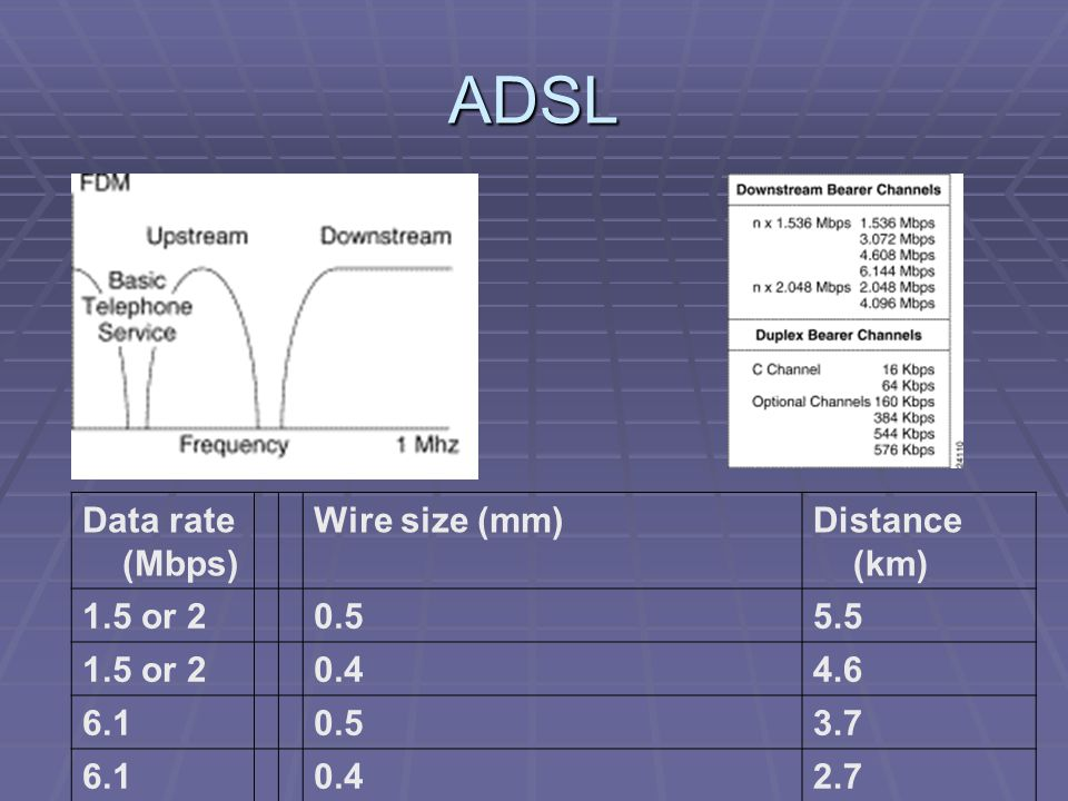 ADSL Data rate (Mbps) Wire size (mm) Distance (km) 1.5 or 2 0.5 5.5