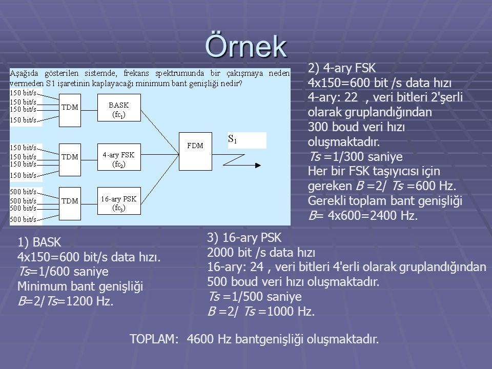 Örnek 2) 4-ary FSK 4x150=600 bit /s data hızı