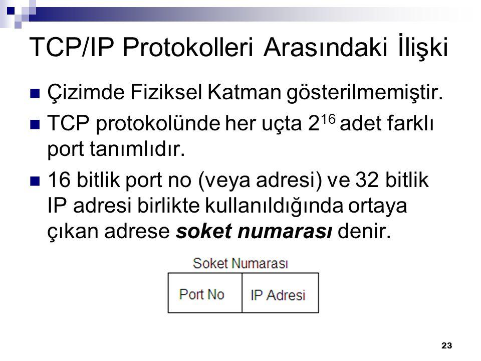 TCP/IP Protokolleri Arasındaki İlişki