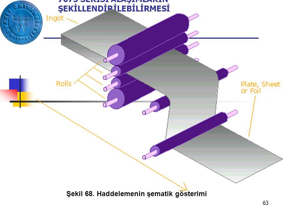 Şekil 68. Haddelemenin şematik gösterimi