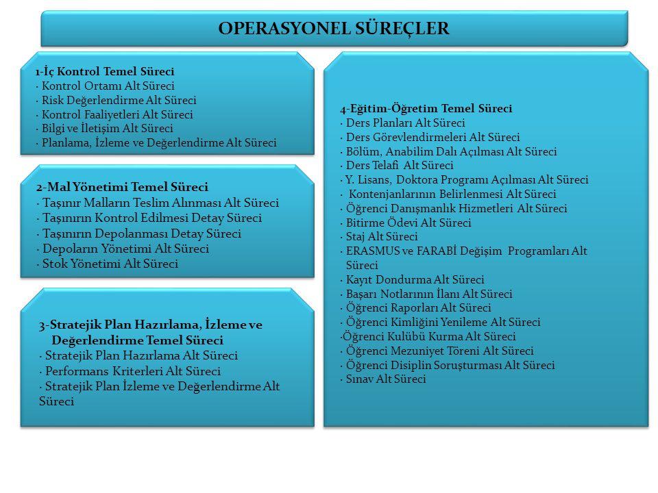 OPERASYONEL SÜREÇLER 2-Mal Yönetimi Temel Süreci