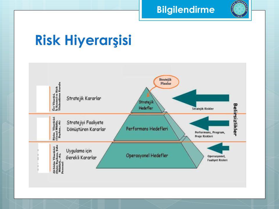Bilgilendirme Risk Hiyerarşisi
