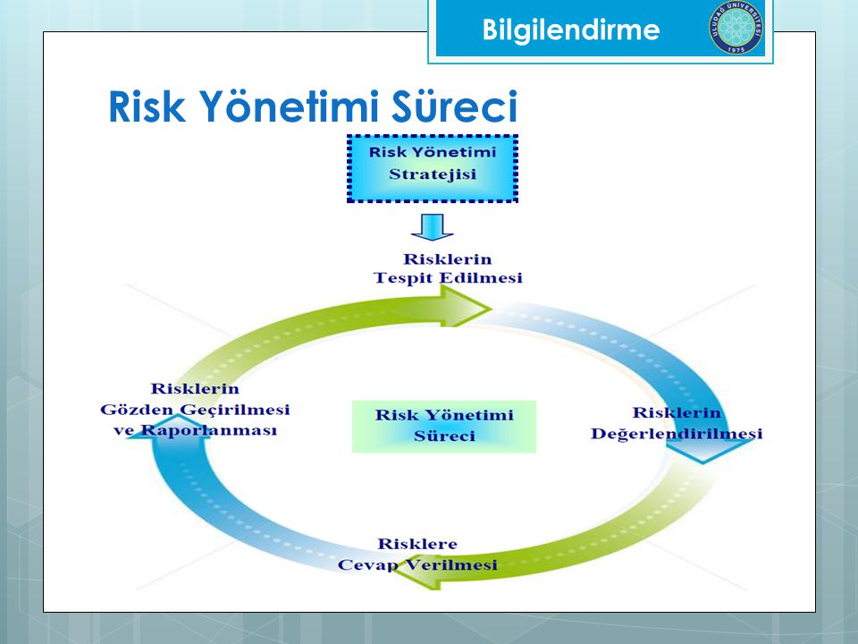 Bilgilendirme Risk Yönetimi Süreci