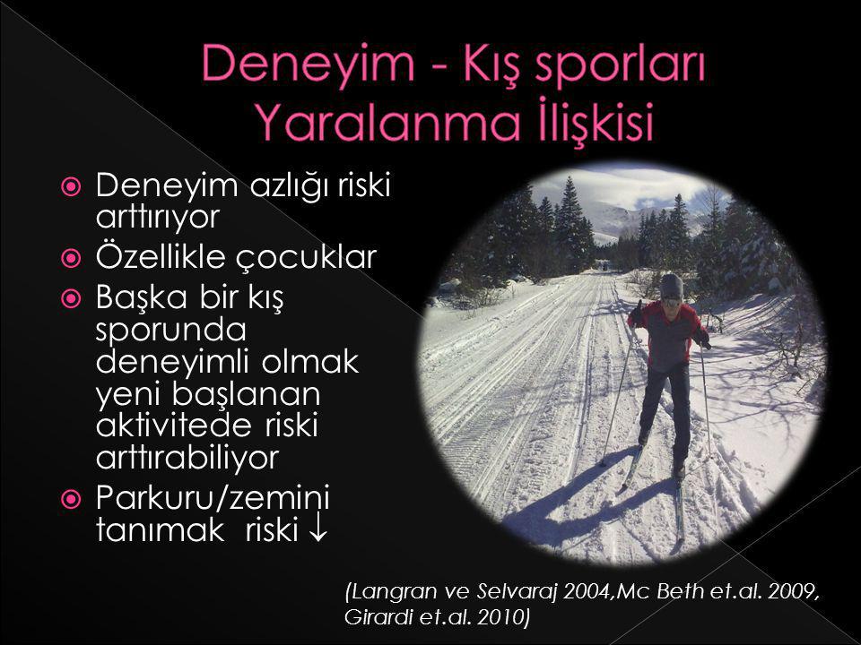 Deneyim - Kış sporları Yaralanma İlişkisi
